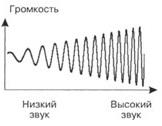 Частота звука